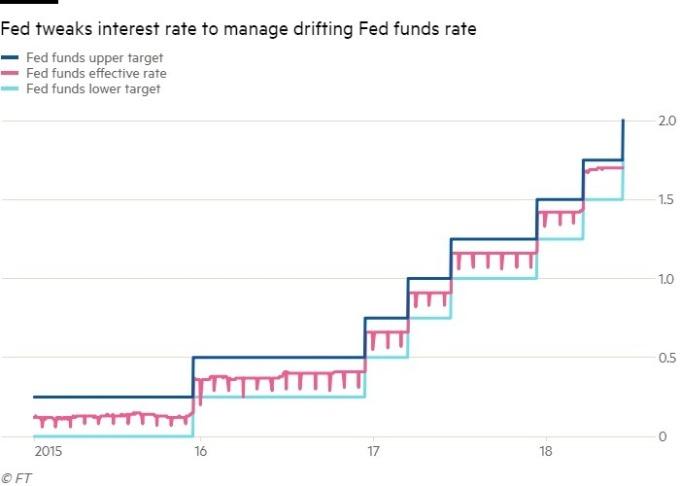 聯邦基金利率越來越接近頂端上限