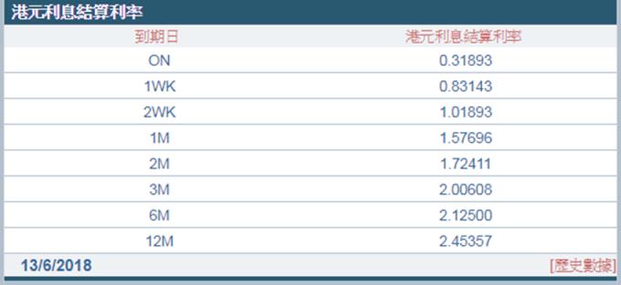 3個月Hibor報2.00608%,為2008年12月以來首次躍升至2%水準上方。 (圖:香港財資市場公會)