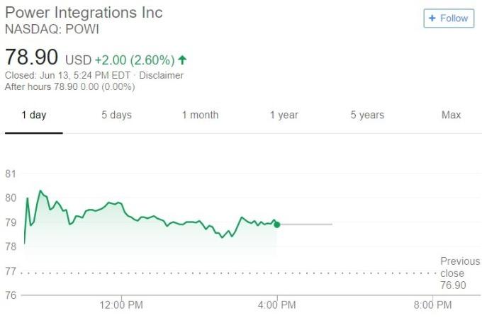 Power Integrations 股價日線趨勢圖 / 圖:谷歌