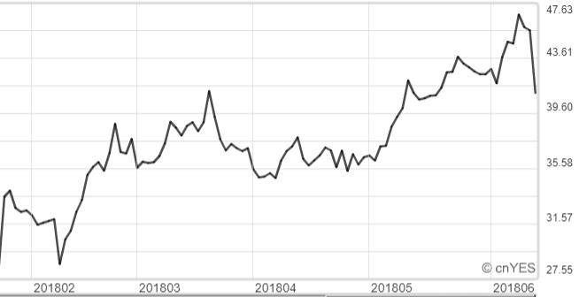 好未來股價周三暴跌。