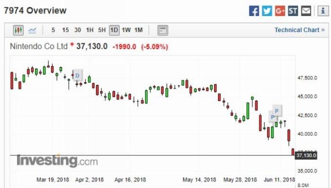 任天堂股價日線走勢圖 圖片來源:Investing.com