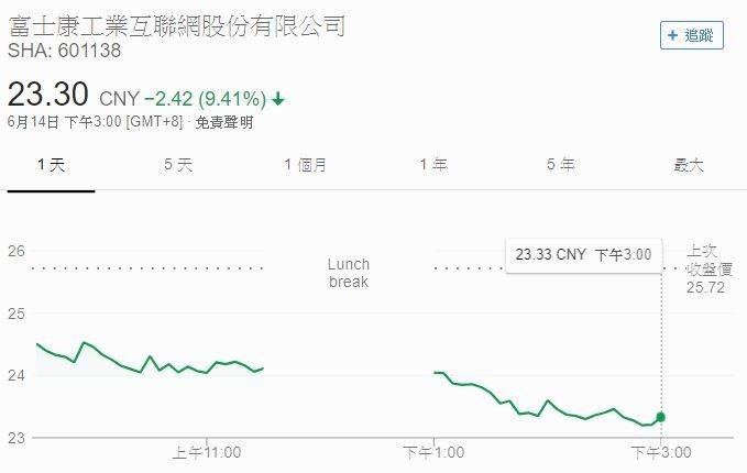 工業富聯股價走勢圖 圖片來源:Google Stock