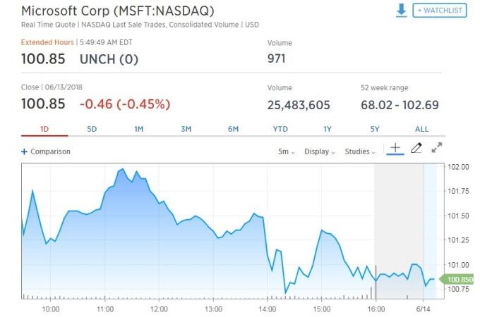 微軟股價昨日收跌0.45%。(圖:翻攝自CNBC)