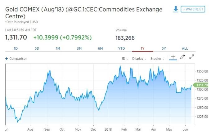 黃金期貨價格漲逾0.79%。(圖:翻攝自CNBC)