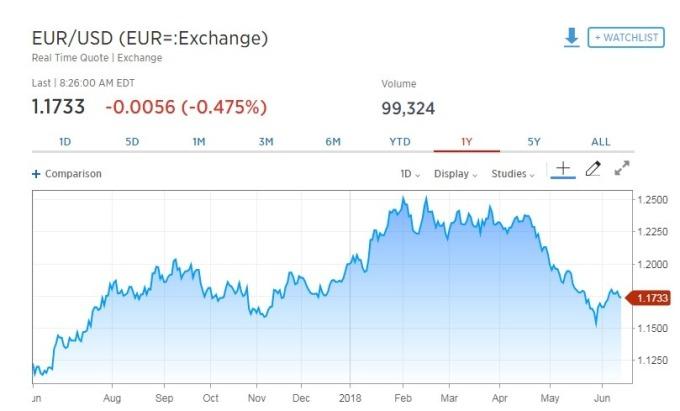歐元兌美元下跌0.47%。(圖:翻攝自CNBC)