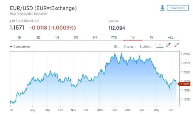 歐元兌美元走貶。(圖:翻攝自CNBC)