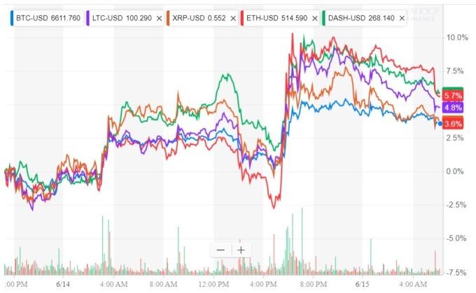 各大加密貨幣價格日線趨勢圖 / 圖:雅虎金融