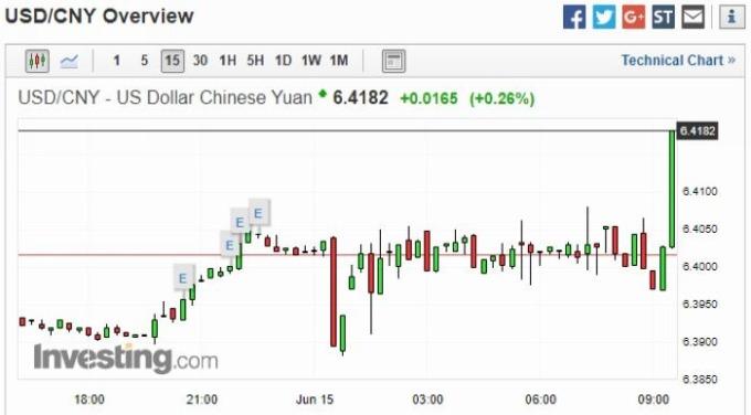 美元兌人民幣 15 分鐘走勢圖 圖片來源:Investing.com