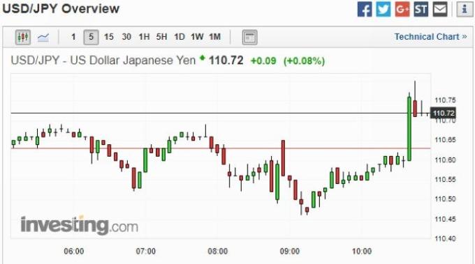美元兌日圓 5 分鐘 K 線走勢圖 圖片來源:investing.com