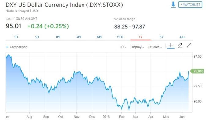 美元指數走揚。(圖:翻攝自 CNBC)