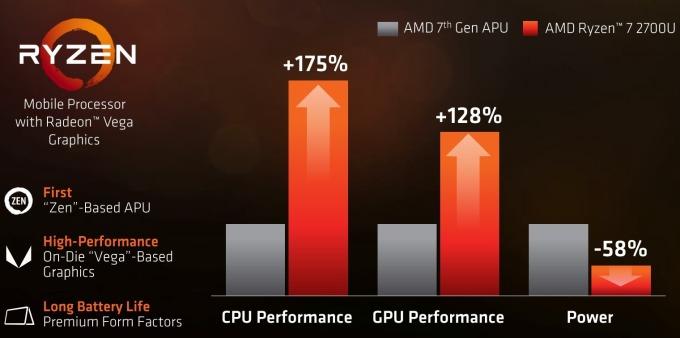 AMD Ryzen CPU 產品推銷圖 / 圖:AMD