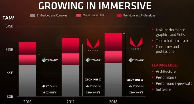 AMD 營收分佈圖 / 圖:AMD