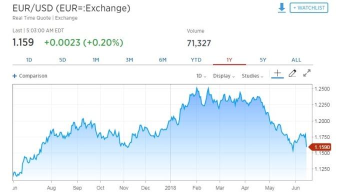 歐元兌美元上漲0.20%。(圖:翻攝自CNBC)