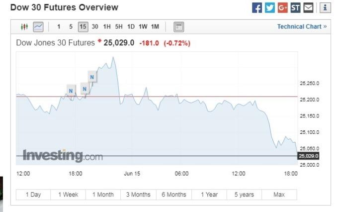 道瓊期指下跌181點。(圖:翻攝自Investing.com)