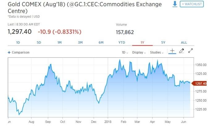 金價走跌。(圖:翻攝自CNBC)