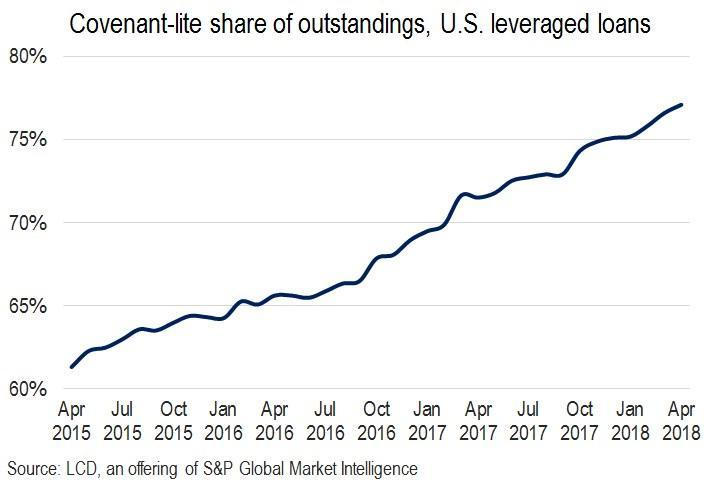 https://www.zerohedge.com/sites/default/files/inline-images/covenant%20lite%20loans.jpg