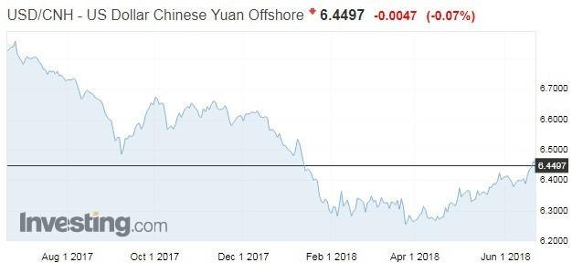 美元兌離岸人民幣價格