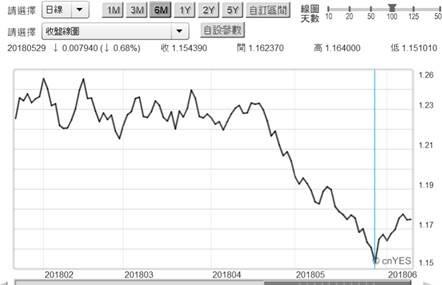(圖五:歐元兌換美元匯率曲線圖,鉅亨網首頁)