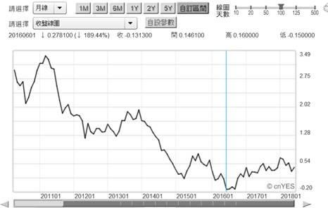 (圖七:德國 10 年期公債殖利率曲線圖,鉅亨網)