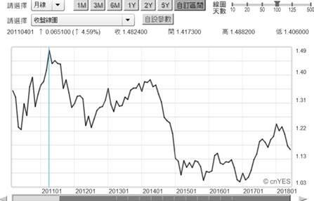 (圖四:歐元兌換美元月曲線圖,鉅亨網首頁)