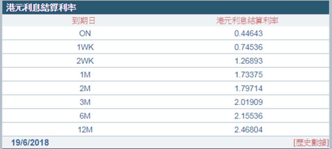 1 個月、3 個月期 Hibor 續刷 10 年新高。(圖:香港財資市場公會)