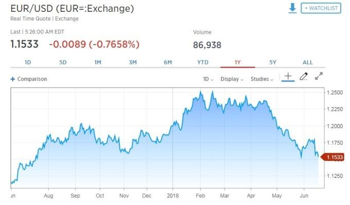 歐元兌美元跌逾0.76%。(圖:翻攝自CNBC)