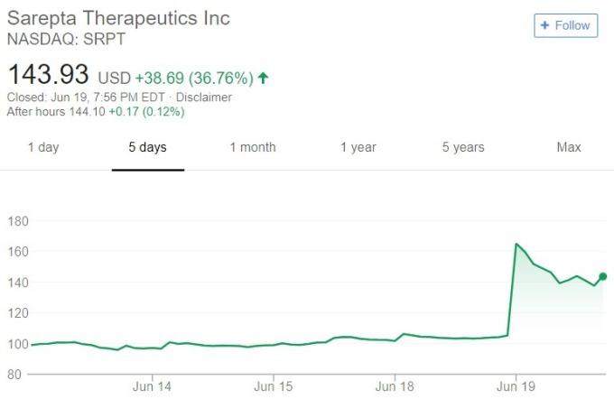 Sarepta 股價日線趨勢圖 / 圖:谷歌