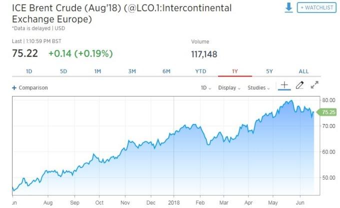 布蘭特原油期貨上漲。(圖:翻攝自 CNBC)
