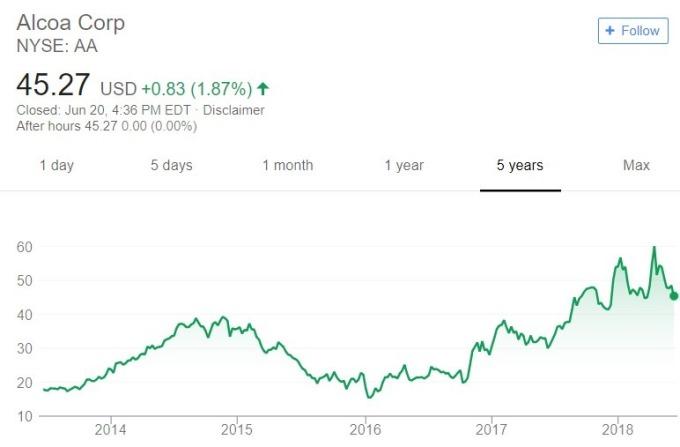 Alcoa 股價日線趨勢圖 / 圖:谷歌