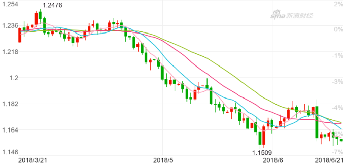歐元兌美元日K線圖。