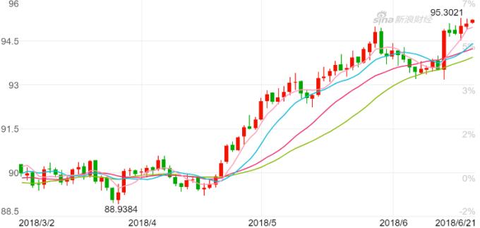 美元指數日K線圖。