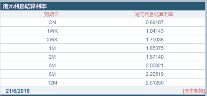 1個月Hibor升穿1.85%。 (圖:香港財資市場公會)