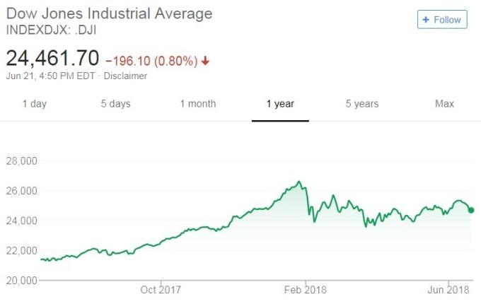 道瓊工業指數日線走勢圖