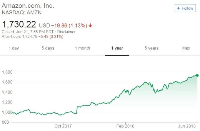 亞馬遜股價日線走勢圖