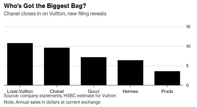 香奈兒與其競爭者年銷售比較 (圖:彭博社)