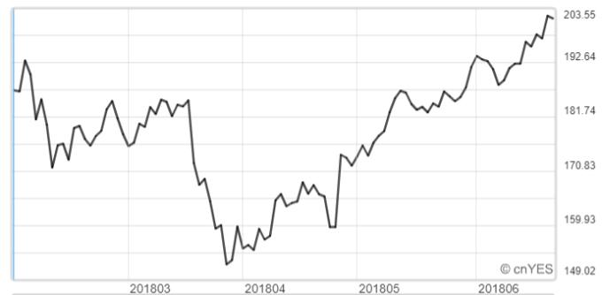 臉書股價已突破200美元。