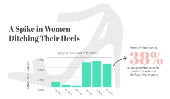 拍賣高跟鞋銷售量 (圖:ThredUp News)