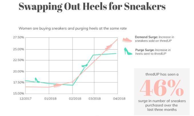 高跟鞋和運動鞋的銷售量 (圖:ThredUp News)