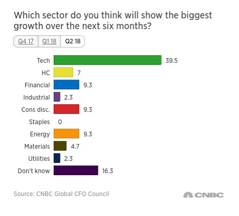 39.5%受訪CFO認為未來 6個月科技業的成長最大