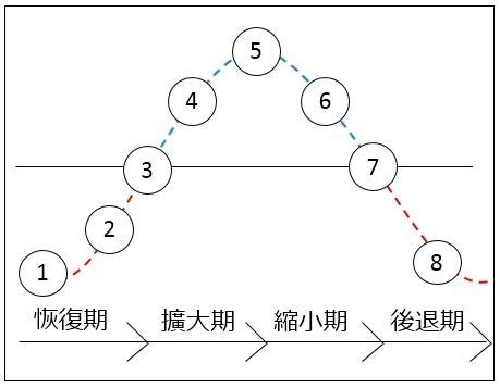 出處 : 日本不動產研究所 第38次不動產投資家調查
