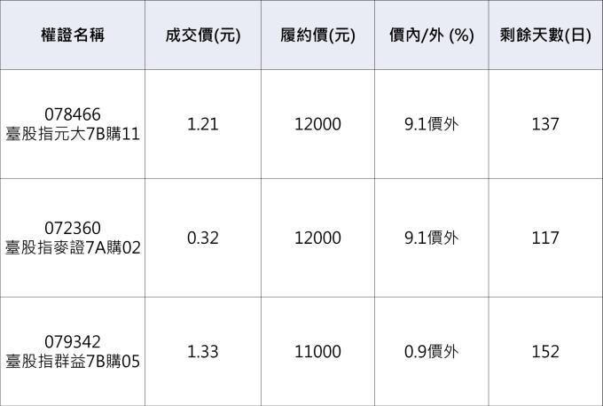 台股相關認購權證。資料來源:鉅亨網整理。