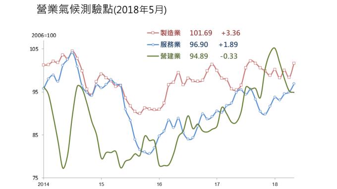 台經院:營業氣候測驗二升一降 下半年更樂觀