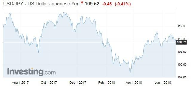 美元兌日圓匯率走勢(資料來源:investing.com)