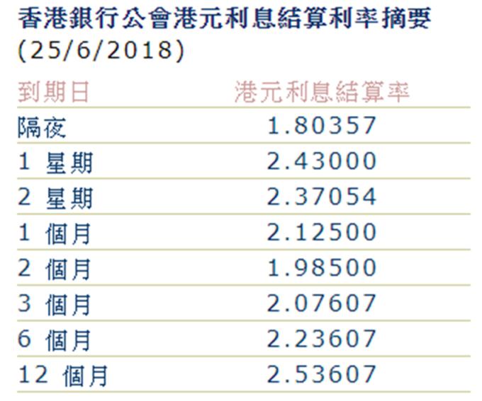 1週Hibor升穿2%,至2.43%。 (圖:香港銀行公會)
