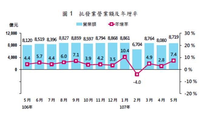 記憶體旺+鋼品價量齊揚 5月批發營收年增7.4% 連3月成長