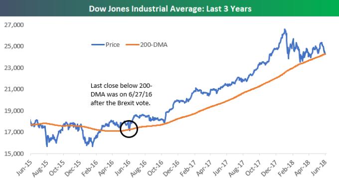 道瓊在2年前也跌破均線(圖表取自MarketWatch)