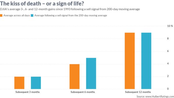 跌破200日均線後股價表現(圖表取自MarketWatch)