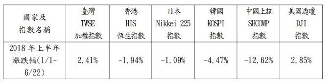 2018上半年各國股市漲跌幅比較。(資料來源:證交所)