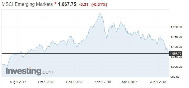 MSCI新興市場指數日線走勢圖