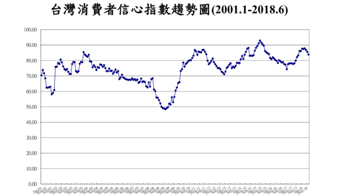 6月消費信心連3跌 投資股票指標創9個月新低